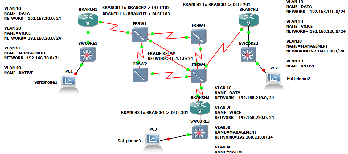 VoIP with Frame Relay Cloud Part 1/3 | Networking