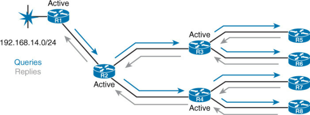 EIGRP Queries and Replies