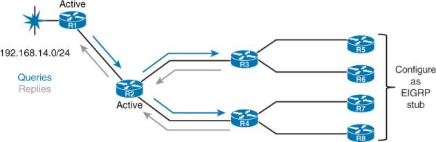EIGRP Stub Routers