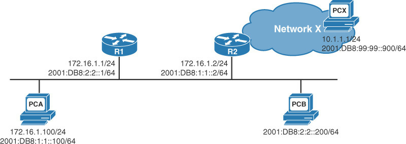 ICMP Redirect