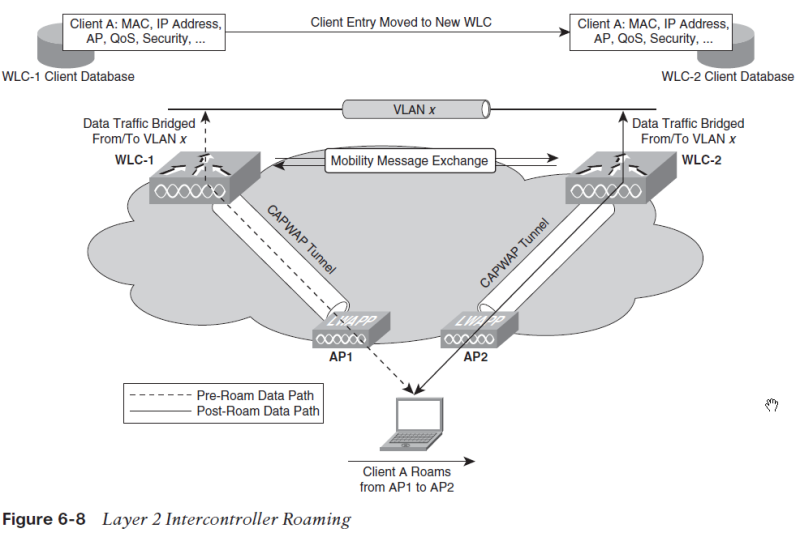 layer2 intercontroller roaming+
