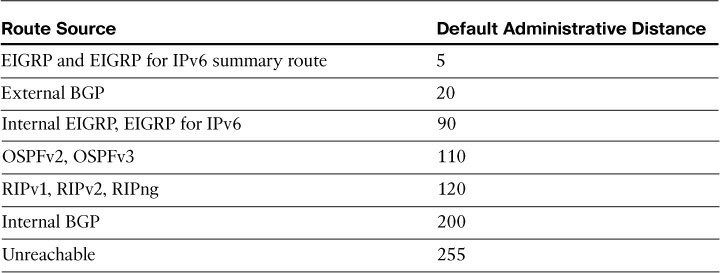 Default Administrative Distances of Common Routing Protocols