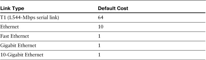 Default OSPF Costs
