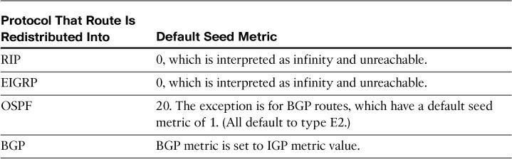 Default Seed Metrics
