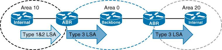 OSPF Type 3 LSA