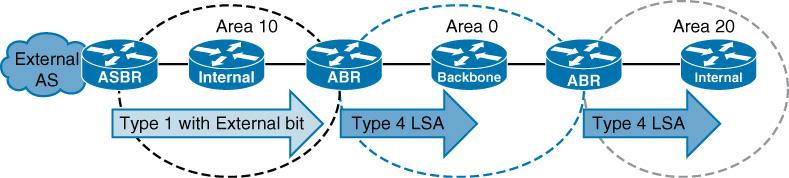 OSPF Type 4 LSA