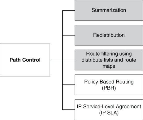 Path Control Tools