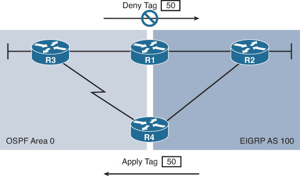 Route Tagging Topology