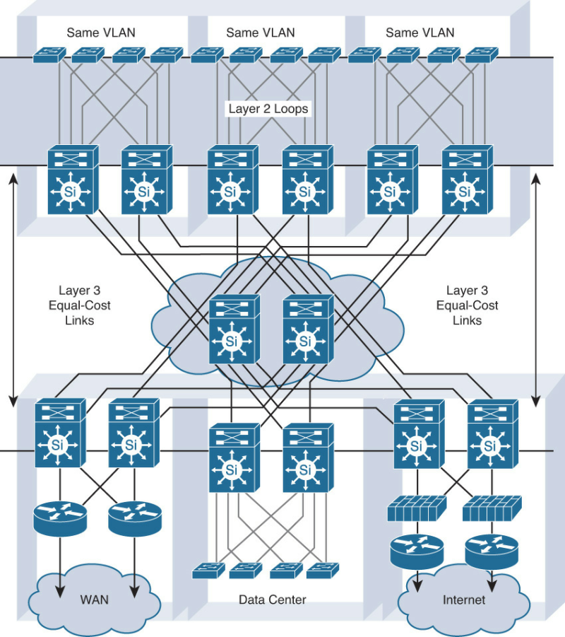 4-31 Avoiding Spanning Layer 2 Domain in an Enterprise Network